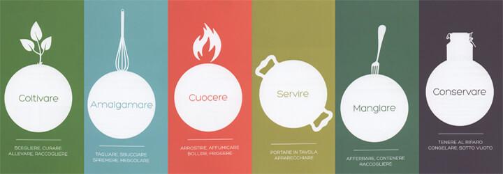 Illustrazione delle funzioni degli oggetti di design in cucina